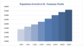 Population Changes in St. Tammany Parish.png