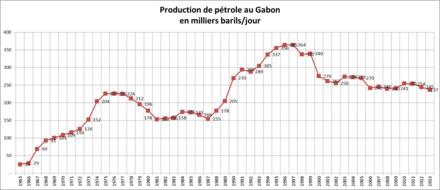 dissertation sur la diversification de leconomie gabonaise