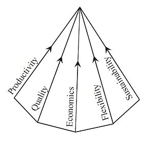 Product lifecycle - Pyramid of Production Systems