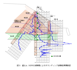 Nippon Screw Weight System - Cross sectional area of railway embankment with NSWS data