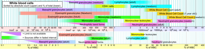 Reference ranges for blood tests - white blood cells.png