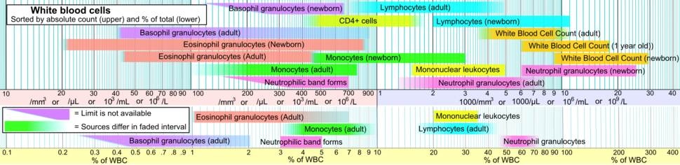 Reference ranges for blood tests - white blood cells