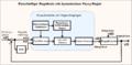 Regelkreis mit Fuzzy-PD-Regler 1.png