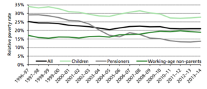 Poverty in the United Kingdom - Relative poverty rates (After Housing Costs) in the UK, 1996-2014 Figures are presented for GB up until 2001–02 and for the whole of the UK from 2002–03 onwards. The relative poverty line is defined as 60% of the median income in each year