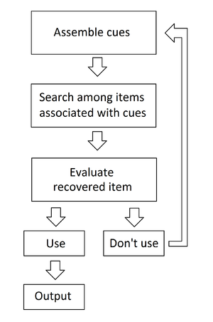 Atkinson–Shiffrin memory model - Image: Retrieval in SAM