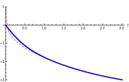 Riemann-Siegelsche Theta-Funktion - WikiVisually