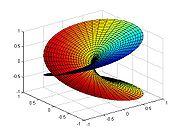 gráfica de la superficie de Rieman asociada  a la raíz cuadrada