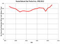 Russia Gas Production 1992-2012.png
