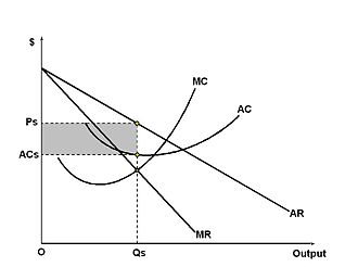 Monopolistic competition - Short-run equilibrium of the firm under monopolistic competition. The firm maximizes its profits and produces a quantity where the firm's marginal revenue (MR) is equal to its marginal cost (MC). The firm is able to collect a price based on the average revenue (AR) curve. The difference between the firm's average revenue and average cost, multiplied by the quantity sold (Qs), gives the total profit.