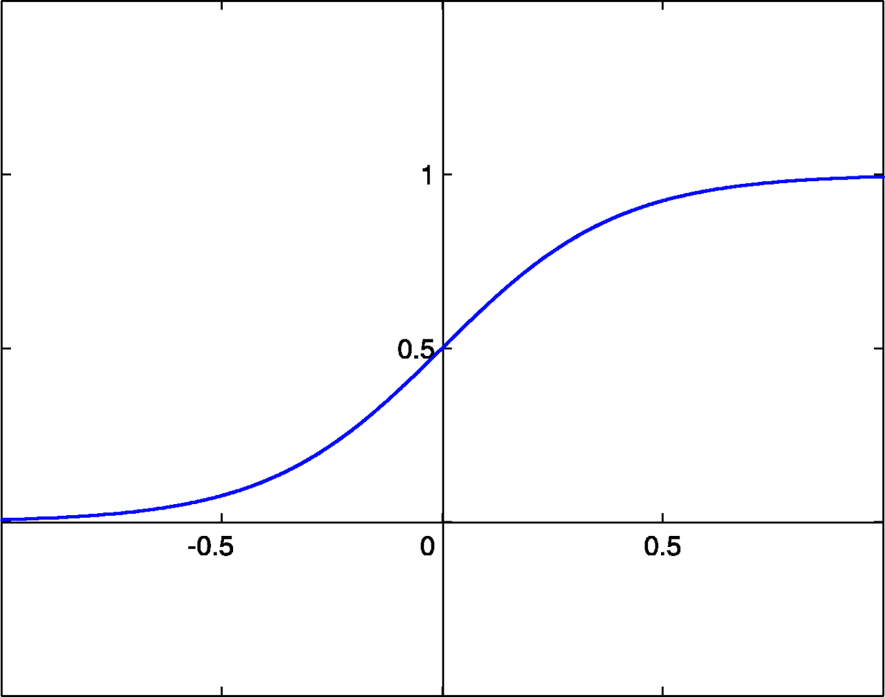 https://upload.wikimedia.org/wikipedia/commons/thumb/b/b5/SigmoidFunction.png/1280px-SigmoidFunction.png