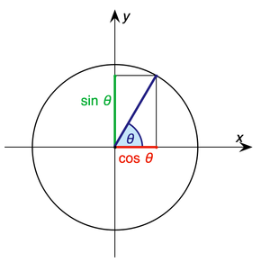 Trigonometry - Fig. 1a – Sine and cosine of an angle θ defined using the unit circle.