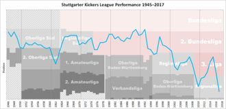 Stuttgarter Kickers - Historical chart of Stuttgarter Kickers league performance after WWII