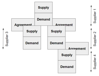 Supply chain System for moving a product or service from where it is produced to where it is consumed
