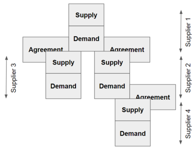 Supply Chain Management Wikipedia