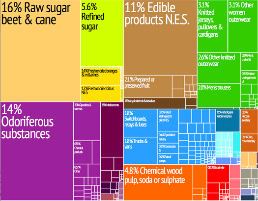 A proportional representation of Swazi exports Swaziland treemap.png
