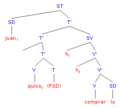 SynTree Spanish - Clitic 02.png