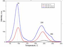 Thermoluminescence dating materials