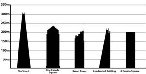 Tallest buildings in the United Kingdom.png
