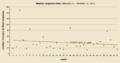 Teahouse median resp time per week.png