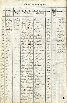 Parish register - Wikipedia, the free encyclopedia