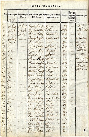 A page showing dead people from the church reg...