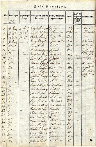 Parish register - Church register at Os Parish in Hordaland, Norway, of March 1822.