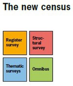 Census in Switzerland - The new census