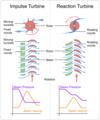 Turbines impulse v reaction.png