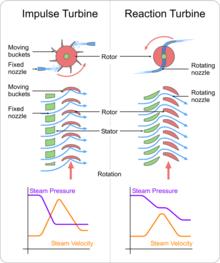 Diagramma esplicativo della differenza di funzionamento tra stadi ad azione e stadi a reazione