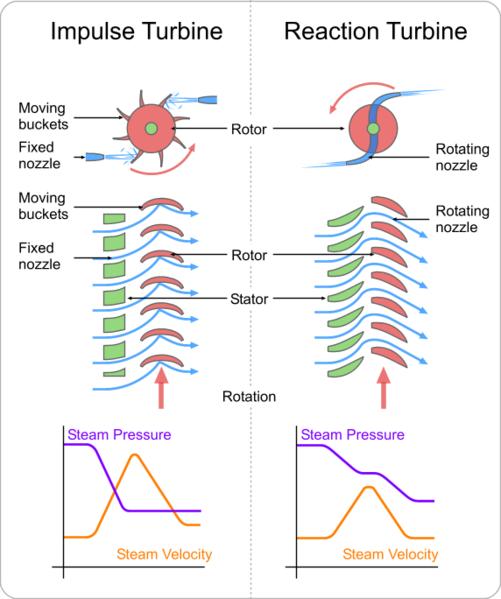 File:Turbines impulse v reaction.png