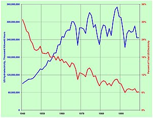 Hydroelectric power in the United States - US hydropower generated 1949-2008 (blue), and hydropower as percent of total US electricity (red).