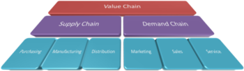 English: Value, supply and demand chains