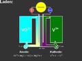 Vandium redox flow load.png
