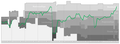 Wattens Performance Graph.png