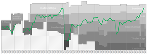 WSG Wattens - Historical chart of Wattens league performance