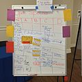 WikiDay 2015 - Open Space Signup - At Event End.jpg