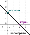 Wiki linear function 175 200.png