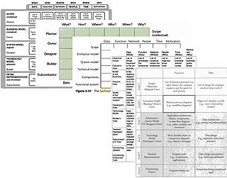 Zachman framework wikipedia collage of zachman frameworks as presented in several books on enterprise architecture from 1997 to 2005 cheaphphosting Image collections