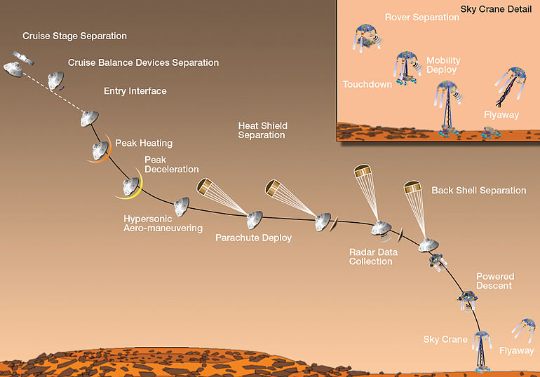 mars rover landing system - photo #7