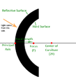 A diagram representing a convex mirror, which shows its focal point, focal length, center of curvature, and the principal axis.png