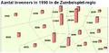 Aantal inwoners inde zumbeispiel regio.PNG