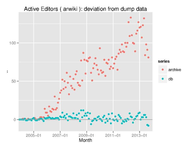 File:Active Editors arwiki difference.pdf