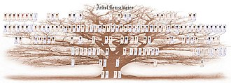 Family tree - Ahnenblatt family tree