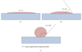 Angles de contact liquide-surface pour une surface propre, légèrement contaminée et contaminée.png