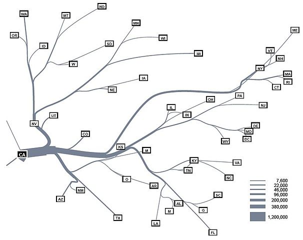 Fileautomating Flow Map Layout
