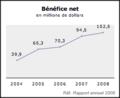 Bénéfice net banque laurentienne.png