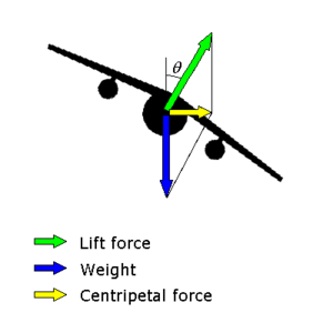 Banked turn - Vector diagram showing lift, weight and centripetal force acting on a fixed-wing aircraft during a banked turn.