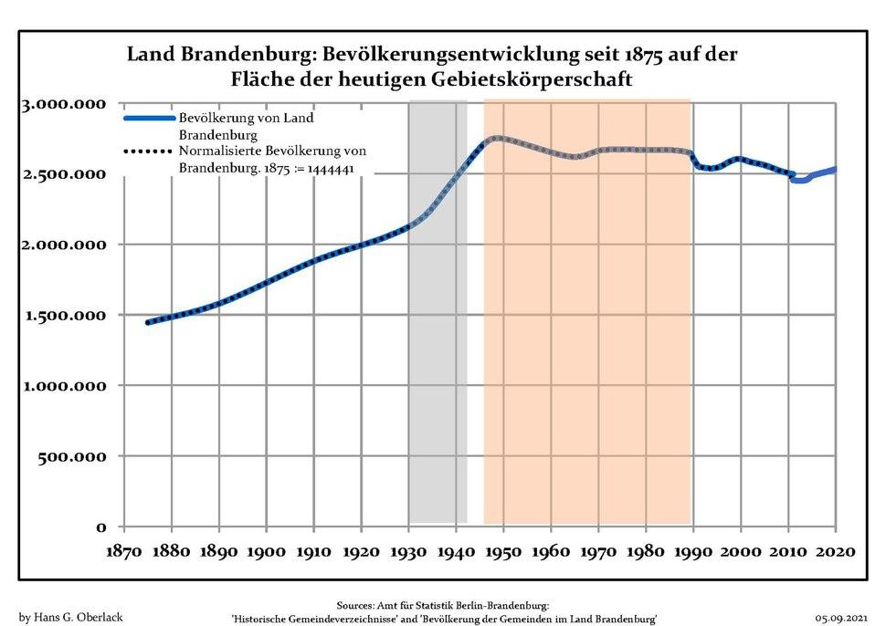 Bev%C3%B6lkerungsentwicklung Land Brandenburg.pdf