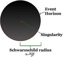 تصویری ساده از یک سیاهچاله غیر چرخان