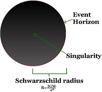 Black hole - A simple illustration of a non-spinning black hole